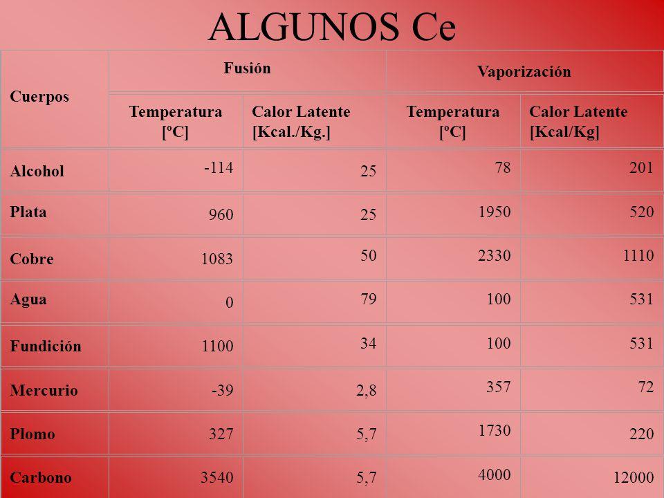 ALGUNOS Ce Cuerpos Fusión Vaporización Temperatura [ºC] Calor Latente